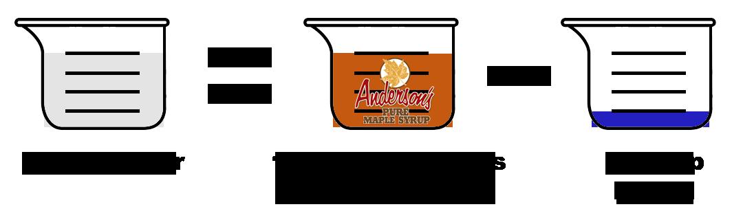 1Cup sugar = 1 cup Anderson's Maple Syrup minus 1/4 cup liquid